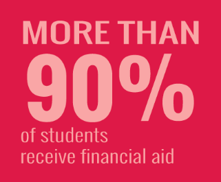 More Than 90% of students receive financial aid